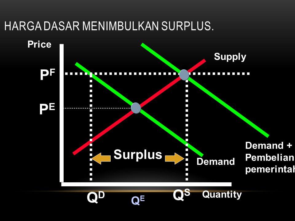Supply Demand Quantity QEQE QSQS QDQD Surplus HARGA DASAR MENIMBULKAN SURPLUS. Demand + Pembelian pemerintah Price PEPE PFPF
