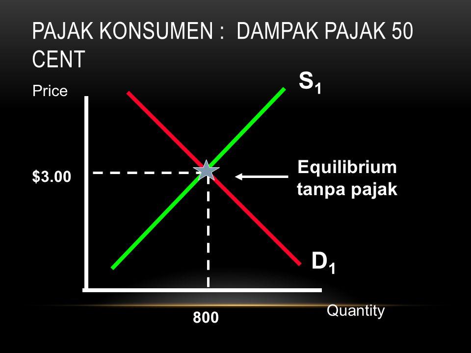 PAJAK KONSUMEN : DAMPAK PAJAK 50 CENT S1S1 $3.00 800 D1D1 Equilibrium tanpa pajak Quantity Price