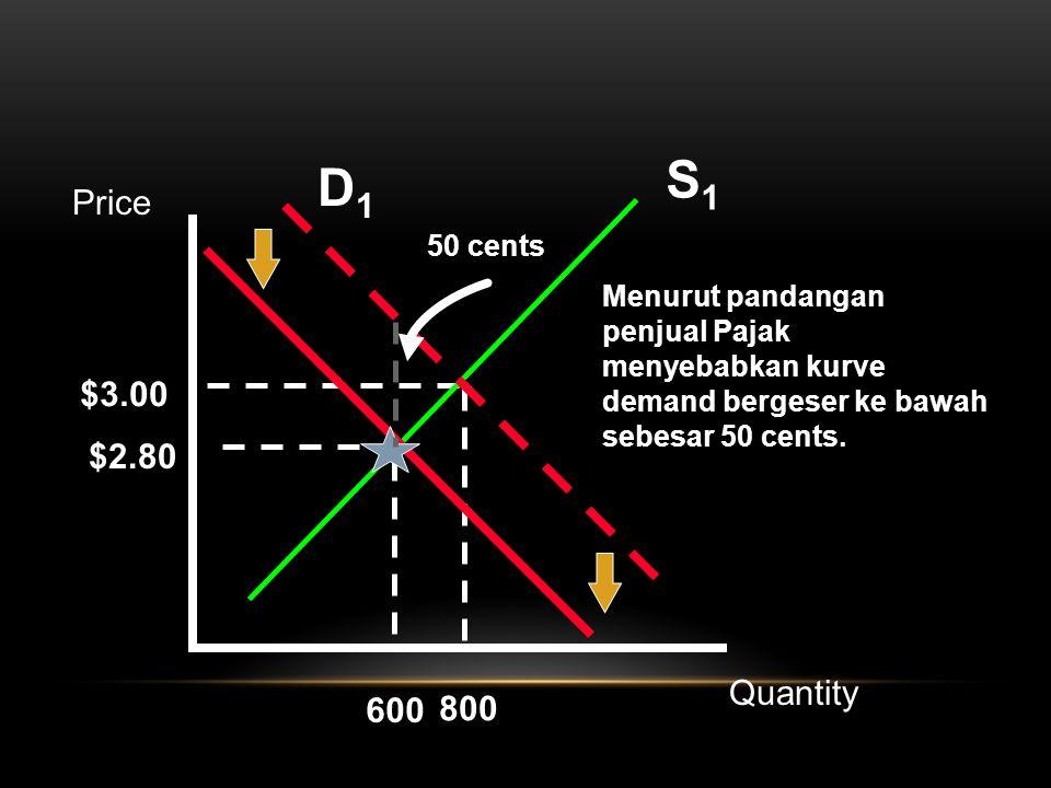 S1S1 $3.00 800 D1D1 Menurut pandangan penjual Pajak menyebabkan kurve demand bergeser ke bawah sebesar 50 cents. $2.80 600 Price Quantity 50 cents