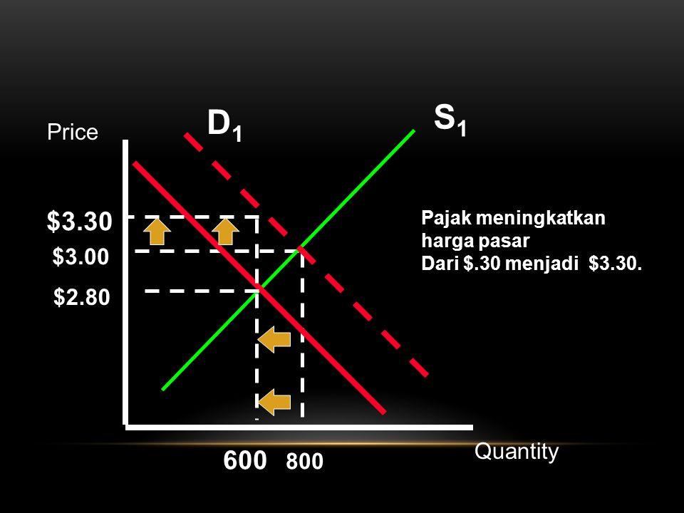 S1S1 $3.00 800 $3.30 600 Pajak meningkatkan harga pasar Dari $.30 menjadi $3.30. $2.80 D1D1 Price Quantity