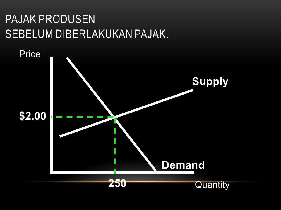 PAJAK PRODUSEN SEBELUM DIBERLAKUKAN PAJAK. Supply Demand $2.00 250 Price Quantity