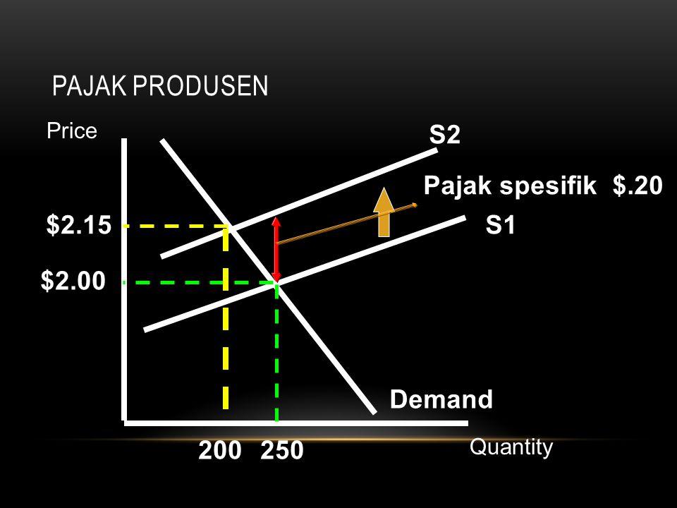 PAJAK PRODUSEN S1 Demand S2 Pajak spesifik $.20 $2.00 $2.15 200250 Price Quantity