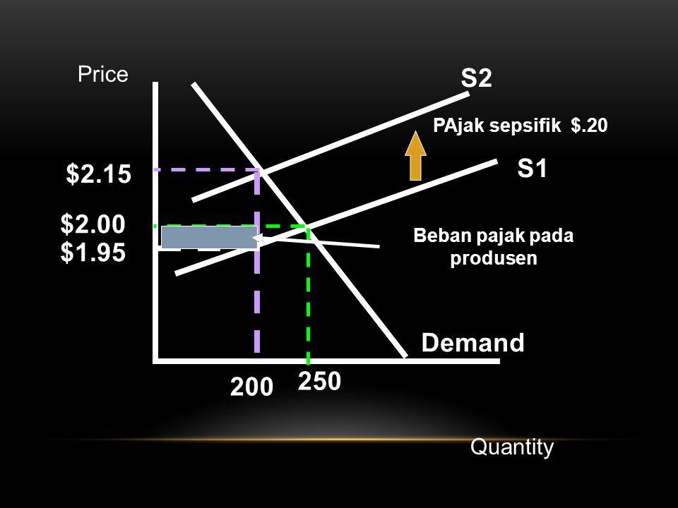 S1 Demand S2 PAjak sepsifik $.20 $2.15 $2.00 $1.95 200 250 Beban pajak pada produsen Price Quantity