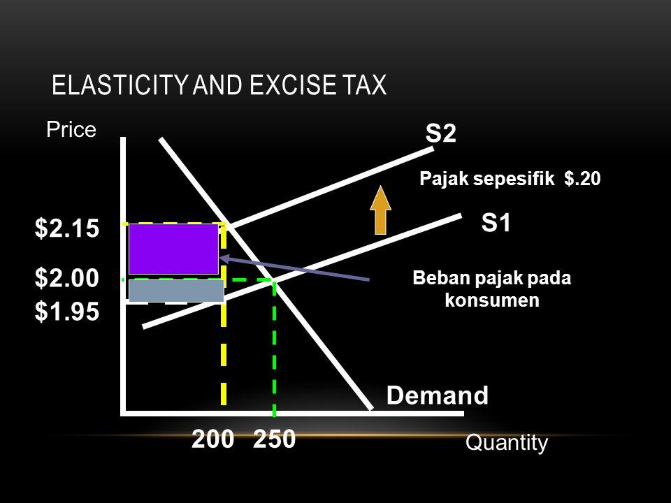 ELASTICITY AND EXCISE TAX S1 Demand S2 Pajak sepesifik $.20 $2.15 $2.00 $1.95 200250 Beban pajak pada konsumen Price Quantity