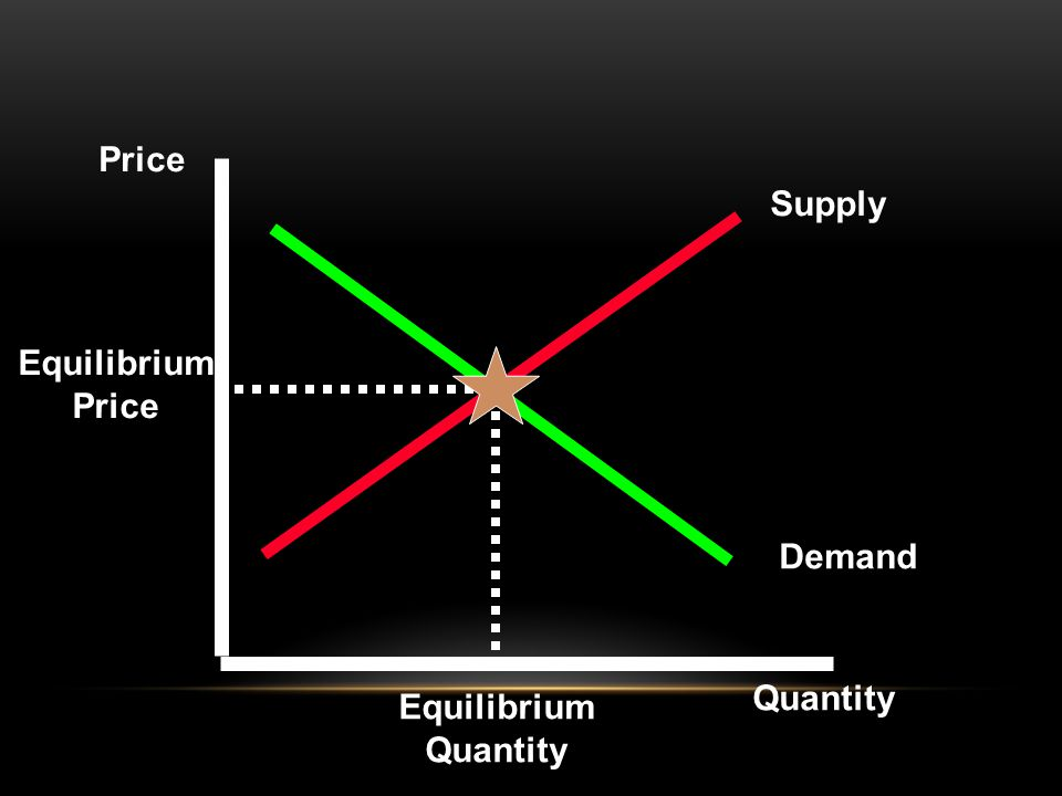 Supply Demand Price Quantity Equilibrium Price Equilibrium Quantity