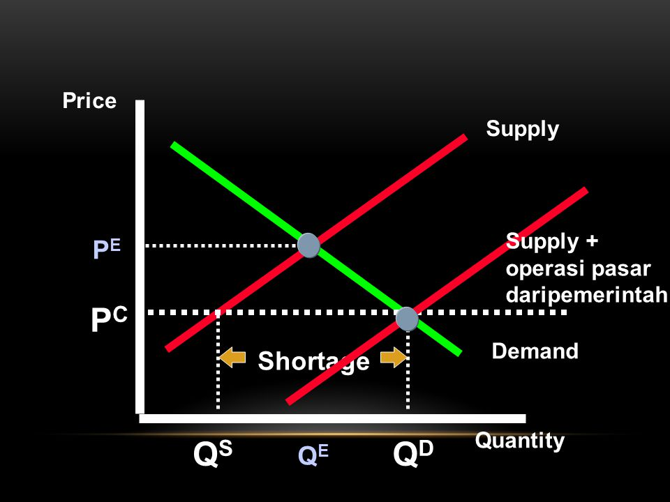 Supply Demand Price Quantity PEPE QEQE PCPC QSQS QDQD Shortage Supply + operasi pasar daripemerintah
