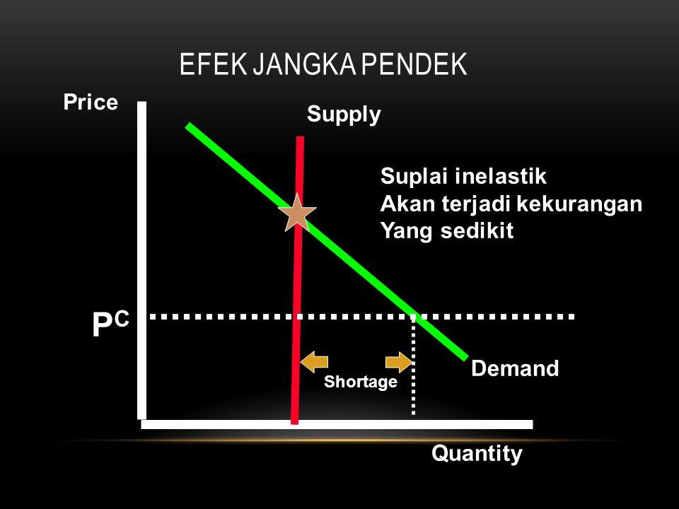 EFEK JANGKA PENDEK Supply Demand Price Quantity PCPC Shortage Suplai inelastik Akan terjadi kekurangan Yang sedikit