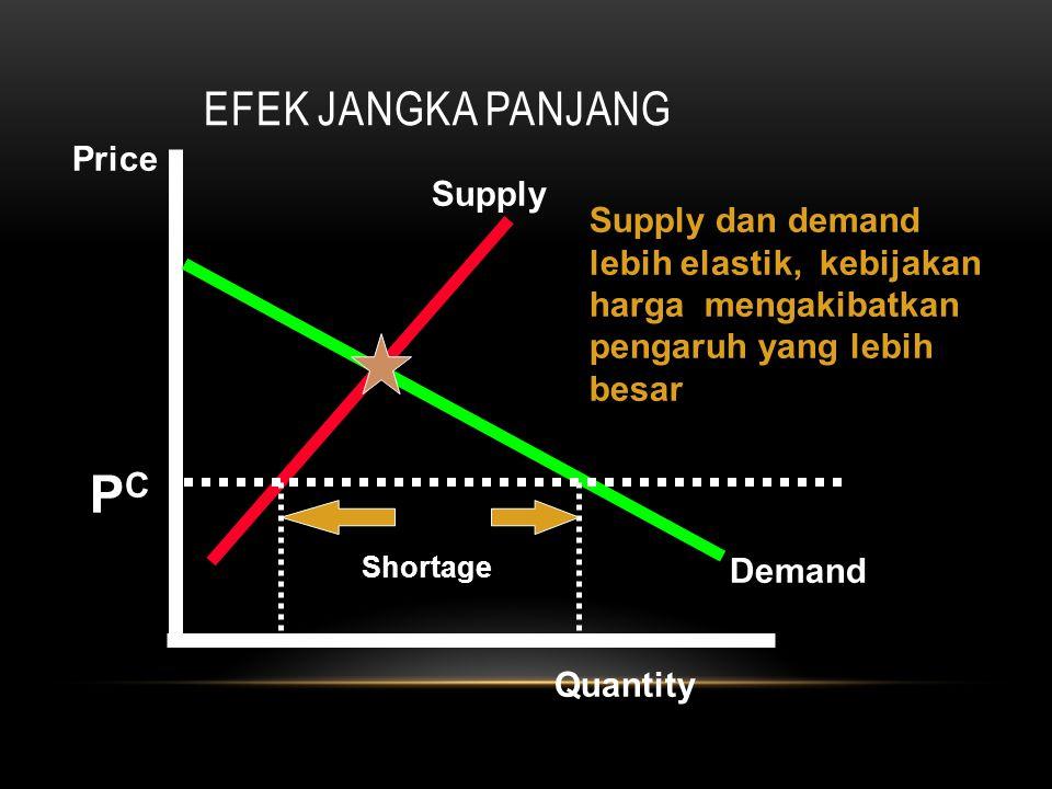 EFEK JANGKA PANJANG Supply Demand Price Quantity PCPC Shortage Supply dan demand lebih elastik, kebijakan harga mengakibatkan pengaruh yang lebih besa