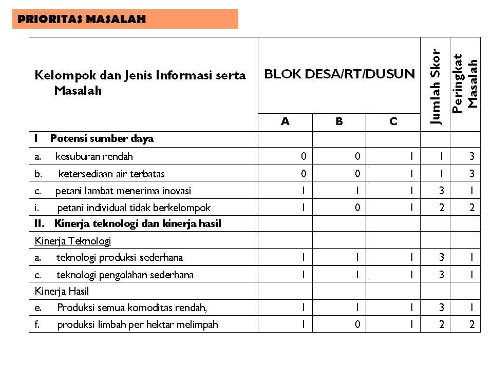 Topik bahasan IDENTIFIKASI MASALAH Kelompok Informasi Jenis InformasiIdentifikasi Masalah IV. Kinerja kelembagaan agribisnis a. Kelembagaan produksi (