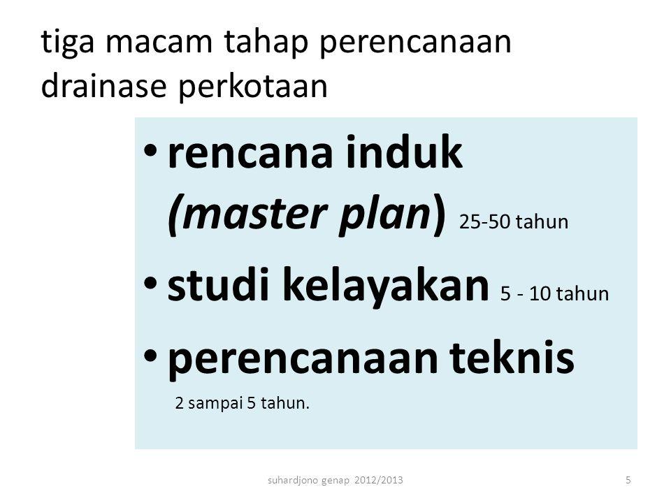 tiga macam tahap perencanaan drainase perkotaan rencana induk (master plan) 25-50 tahun studi kelayakan 5 - 10 tahun perencanaan teknis 2 sampai 5 tahun.