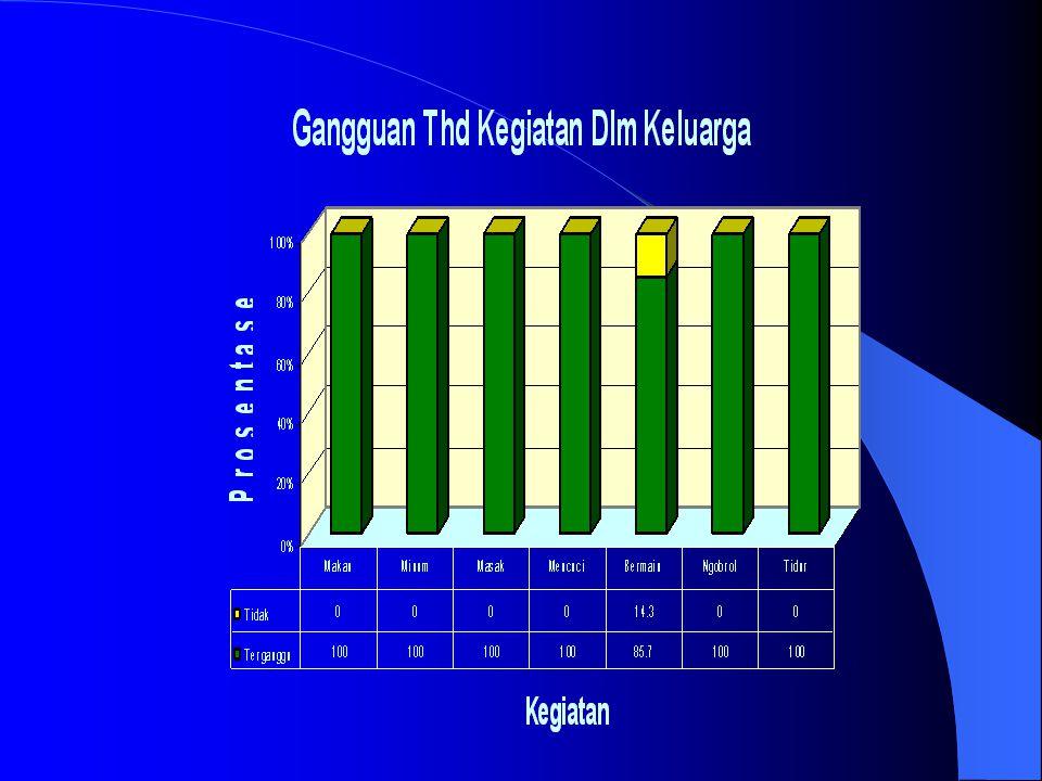 BulanHariLamaFrekuensi Total Kerugian 47 - 101 Jam2 – 3 / hr4 x 8,5 x 2,5 x 1 = 72 jam/th Frekuensi Genangan