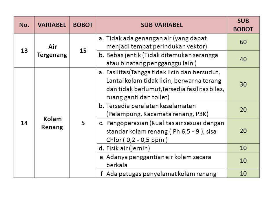 No.VARIABELBOBOTSUB VARIABEL SUB BOBOT 13 Air Tergenang 15 a.