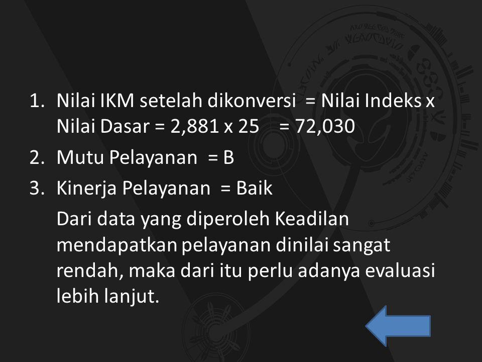 1.Nilai IKM setelah dikonversi = Nilai Indeks x Nilai Dasar = 2,881 x 25 = 72,030 2.Mutu Pelayanan = B 3.Kinerja Pelayanan = Baik Dari data yang diper