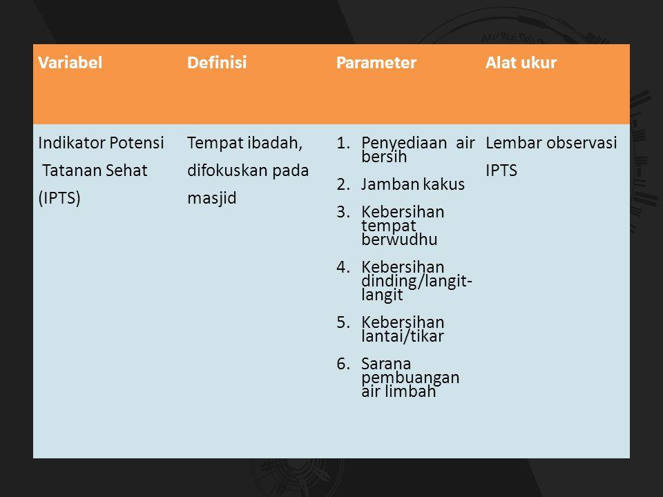 VariabelDefinisiParameterAlat ukur Indikator Potensi Tatanan Sehat (IPTS) Tempat ibadah, difokuskan pada masjid 1.Penyediaan air bersih 2.Jamban kakus