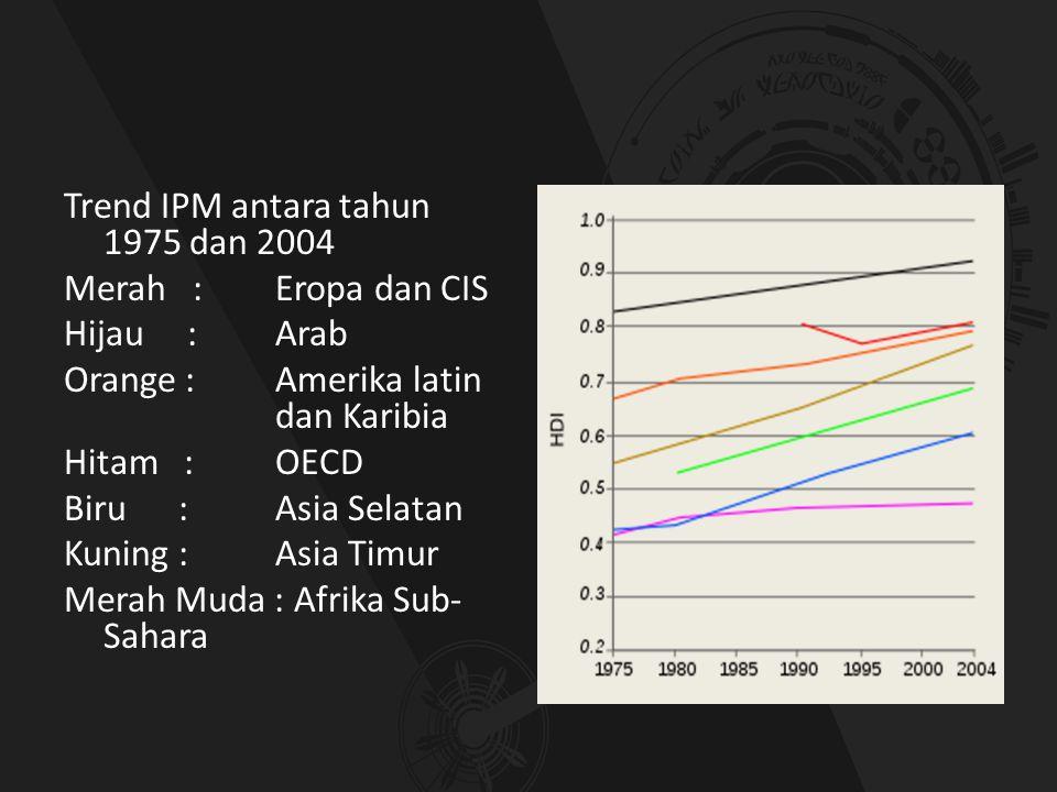 Trend IPM antara tahun 1975 dan 2004 Merah : Eropa dan CIS Hijau : Arab Orange : Amerika latin dan Karibia Hitam : OECD Biru :Asia Selatan Kuning : As