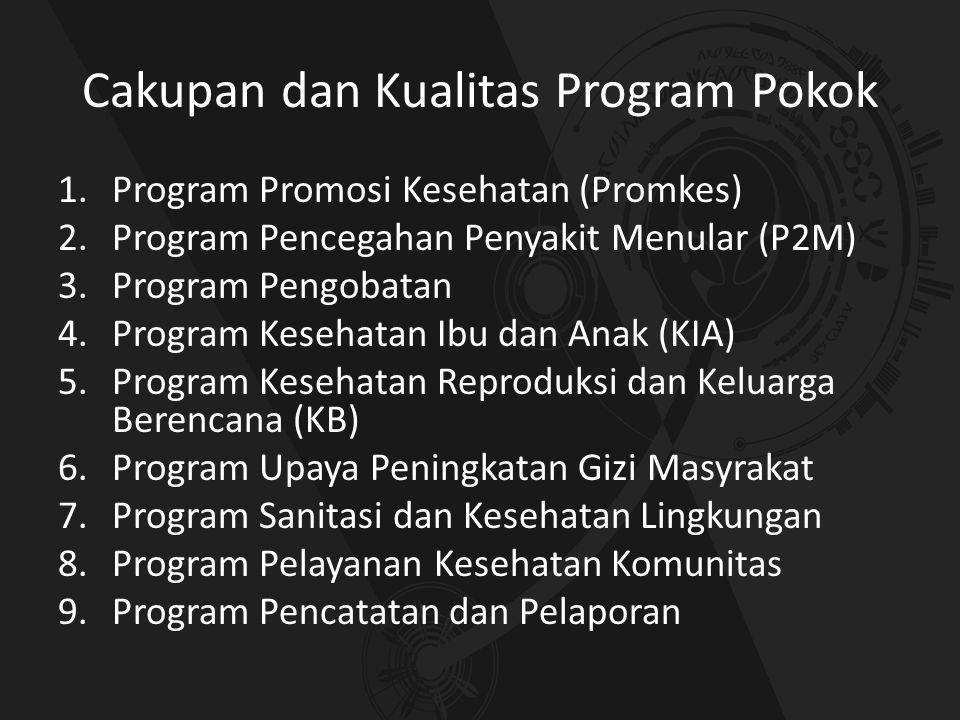 Cakupan dan Kualitas Program Pokok 1.Program Promosi Kesehatan (Promkes) 2.Program Pencegahan Penyakit Menular (P2M) 3.Program Pengobatan 4.Program Ke