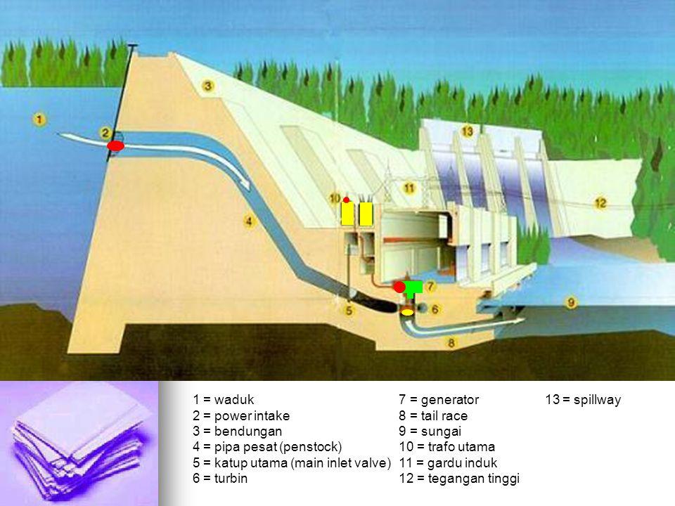 1 = waduk 7 = generator 13 = spillway 2 = power intake 8 = tail race 3 = bendungan 9 = sungai 4 = pipa pesat (penstock) 10 = trafo utama 5 = katup utama (main inlet valve) 11 = gardu induk 6 = turbin 12 = tegangan tinggi