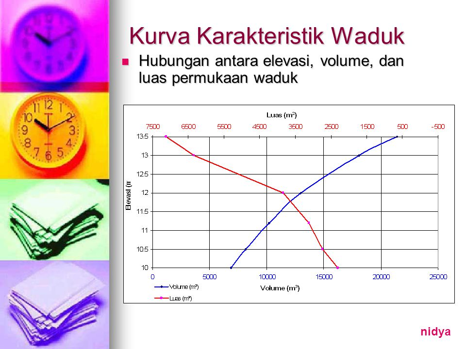 Kurva Karakteristik Waduk Hubungan antara elevasi, volume, dan luas permukaan waduk Hubungan antara elevasi, volume, dan luas permukaan waduk nidya