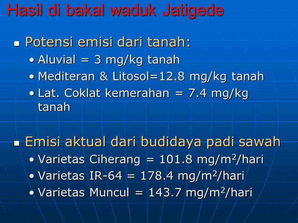 Hasil di bakal waduk Jatigede Potensi emisi dari tanah: Potensi emisi dari tanah: Aluvial = 3 mg/kg tanahAluvial = 3 mg/kg tanah Mediteran & Litosol=1