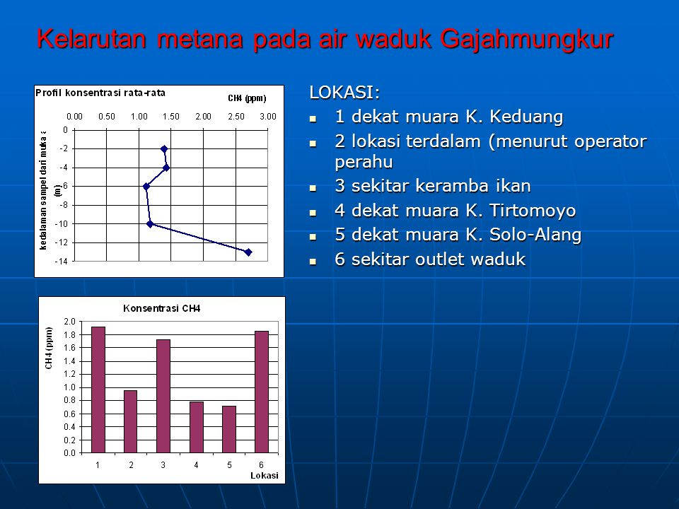 Kelarutan metana pada air waduk Gajahmungkur LOKASI: 1 dekat muara K. Keduang 1 dekat muara K. Keduang 2 lokasi terdalam (menurut operator perahu 2 lo