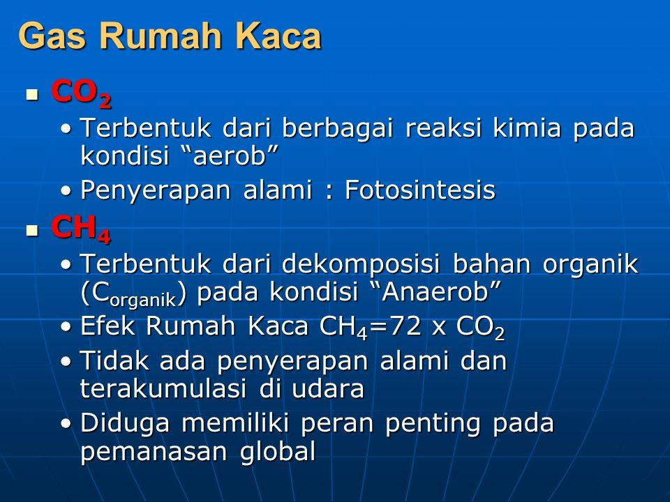 """Gas Rumah Kaca CO 2 CO 2 Terbentuk dari berbagai reaksi kimia pada kondisi """"aerob""""Terbentuk dari berbagai reaksi kimia pada kondisi """"aerob"""" Penyerapan"""