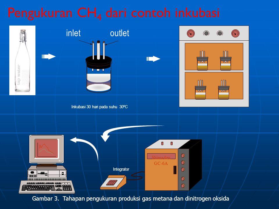 Inkubasi 30 hari pada suhu 30 o C Integrator Shimadzu GC-6A Gambar 3. Tahapan pengukuran produksi gas metana dan dinitrogen oksida inletoutlet Penguku