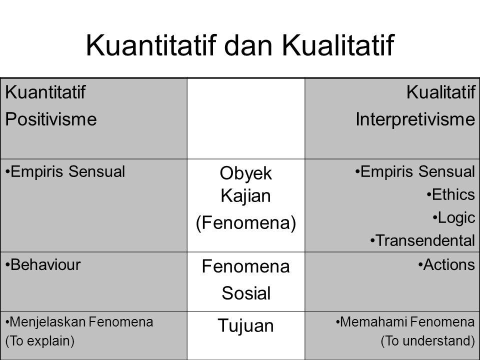 Kuantitatif dan Kualitatif Kuantitatif Positivisme Kualitatif Interpretivisme Empiris Sensual Obyek Kajian (Fenomena) Empiris Sensual Ethics Logic Tra