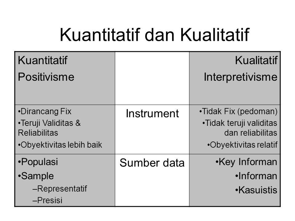 Kuantitatif Positivisme Kualitatif Interpretivisme Statistik Alat analisa data Interpretasi Kecenderungan data Pengembilan kesimpulan Kesempurnaan data Generalisasi Implikasi Tidak digeneralisasi Kuantitatif dan Kualitatif
