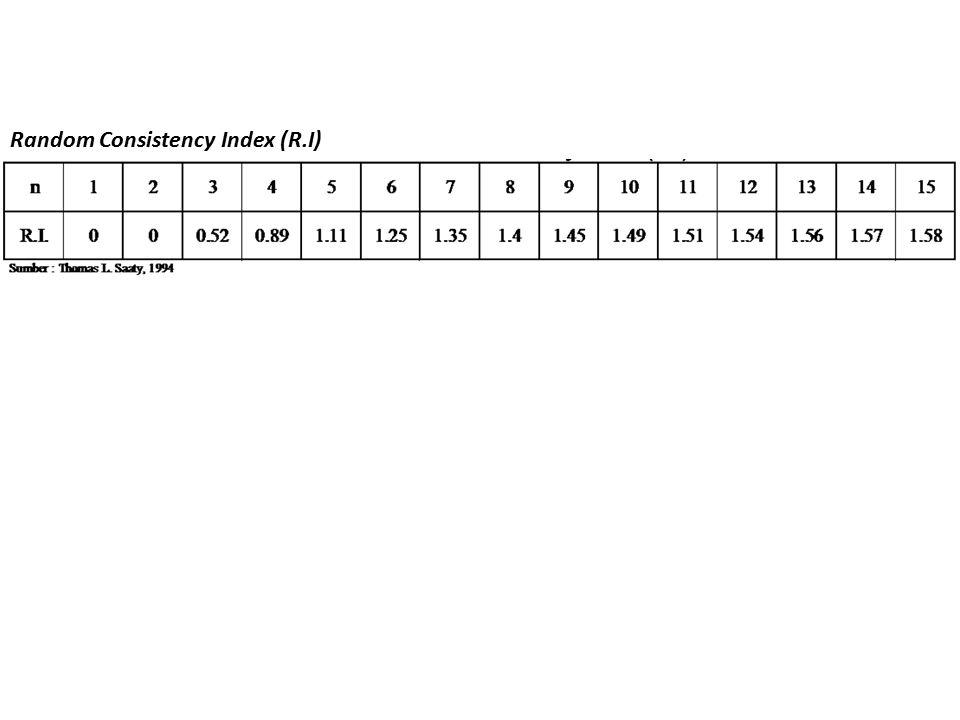 Random Consistency Index (R.I)