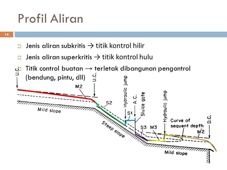 Profil Aliran 14  Jenis aliran subkritis → titik kontrol hilir  Jenis aliran superkritis → titik kontrol hulu  Titik control buatan → terletak diba
