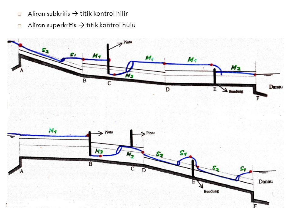15  Aliran subkritis → titik kontrol hilir  Aliran superkritis → titik kontrol hulu