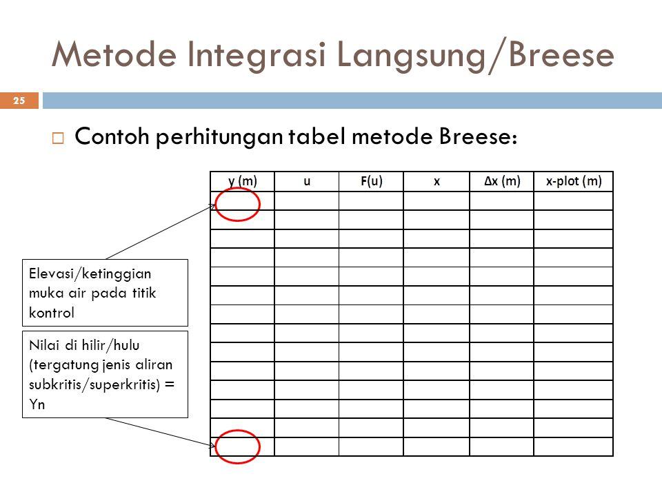 Metode Integrasi Langsung/Breese 25  Contoh perhitungan tabel metode Breese: Elevasi/ketinggian muka air pada titik kontrol Nilai di hilir/hulu (terg