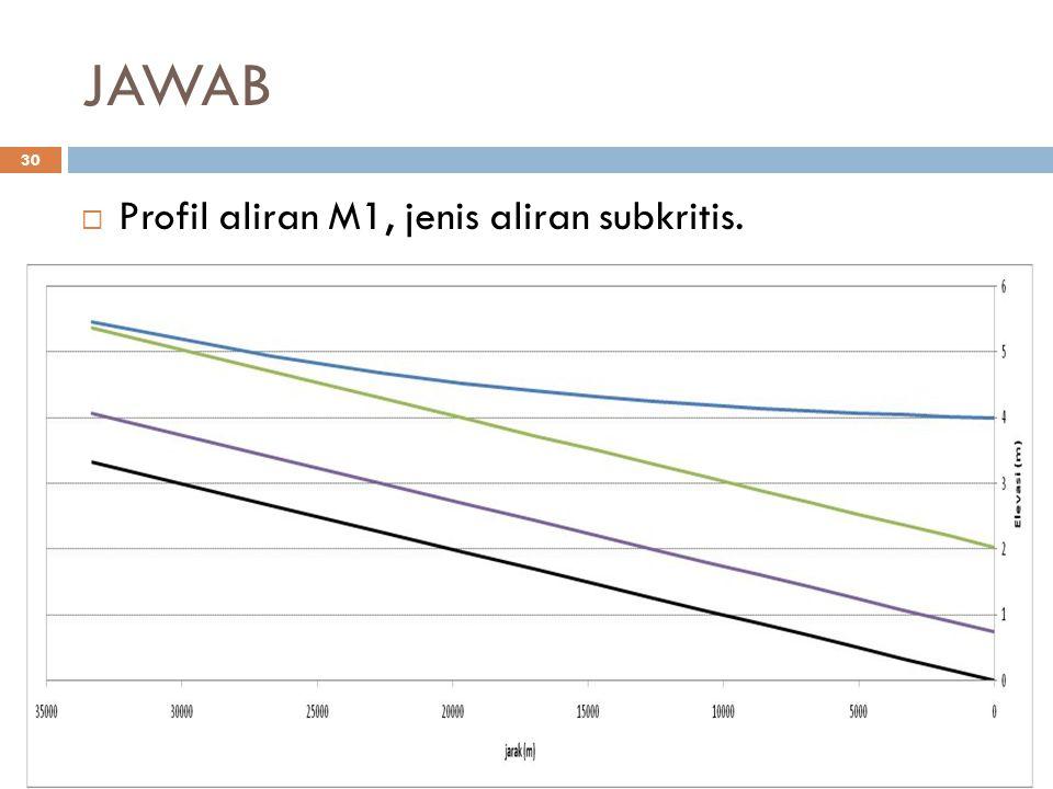JAWAB 30  Profil aliran M1, jenis aliran subkritis.