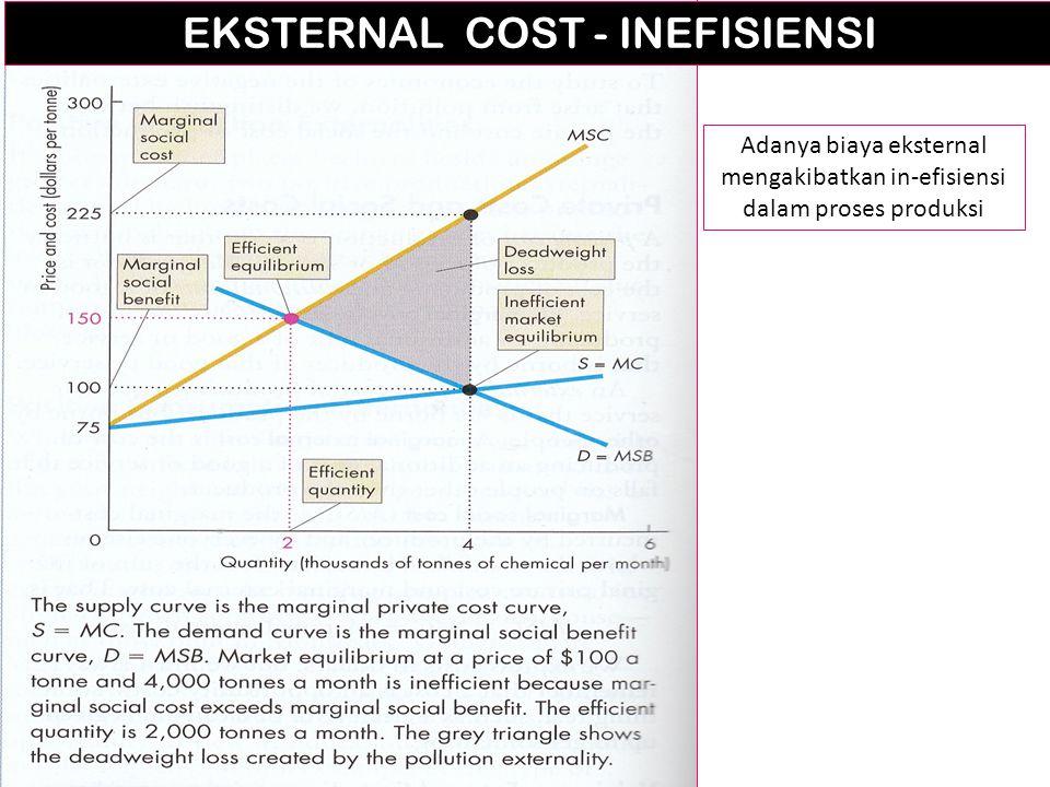 EKSTERNAL COST - INEFISIENSI Adanya biaya eksternal mengakibatkan in-efisiensi dalam proses produksi