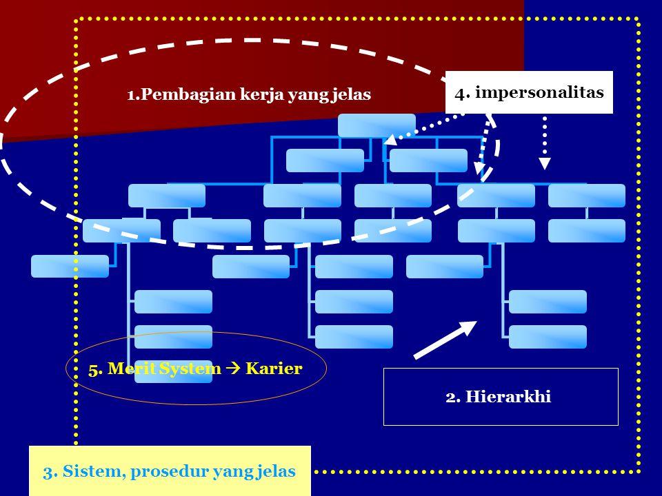 1.Pembagian kerja yang jelas 2. Hierarkhi 3. Sistem, prosedur yang jelas 4. impersonalitas 5. Merit System  Karier