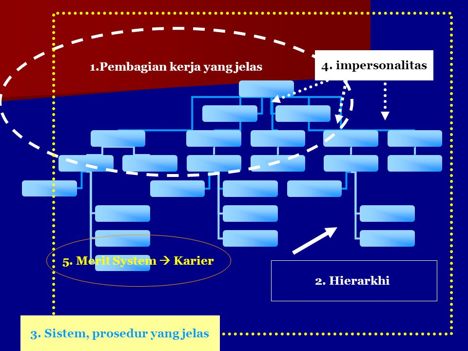1.Pembagian kerja yang jelas 2. Hierarkhi 3. Sistem, prosedur yang jelas 4.