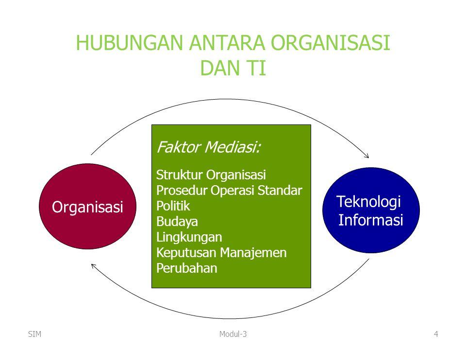 HUBUNGAN ANTARA ORGANISASI DAN TI Organisasi Teknologi Informasi Faktor Mediasi: Struktur Organisasi Prosedur Operasi Standar Politik Budaya Lingkunga
