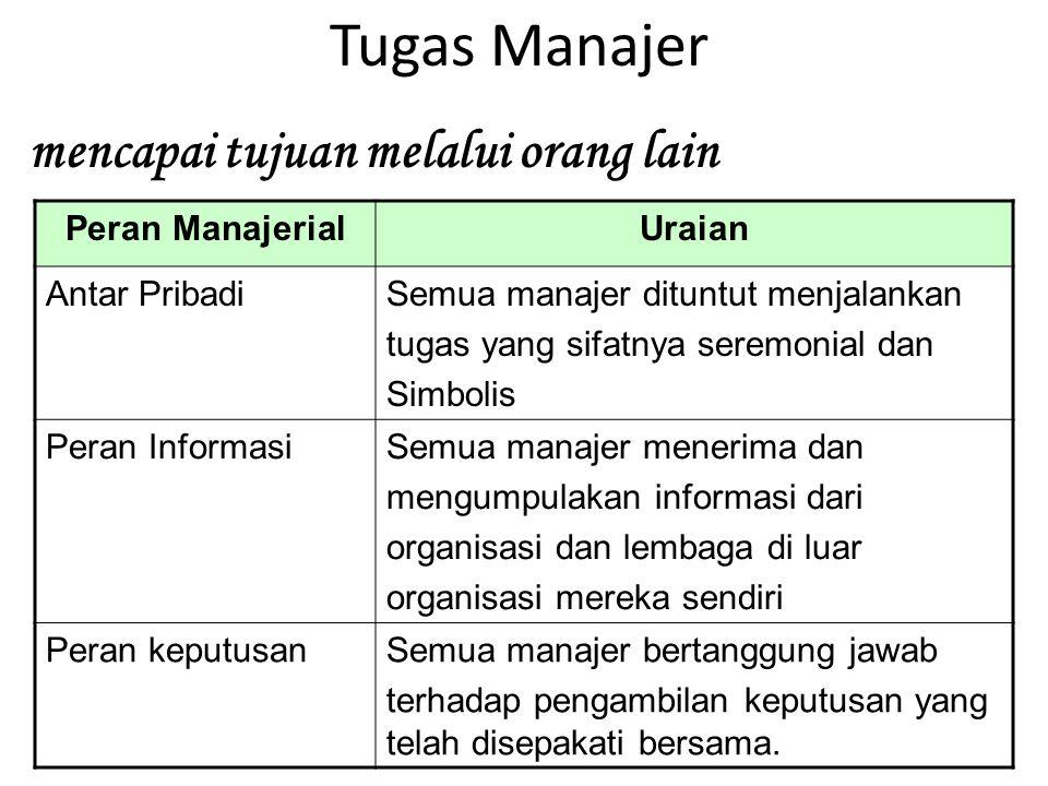 Tugas Manajer mencapai tujuan melalui orang lain Peran ManajerialUraian Antar PribadiSemua manajer dituntut menjalankan tugas yang sifatnya seremonial
