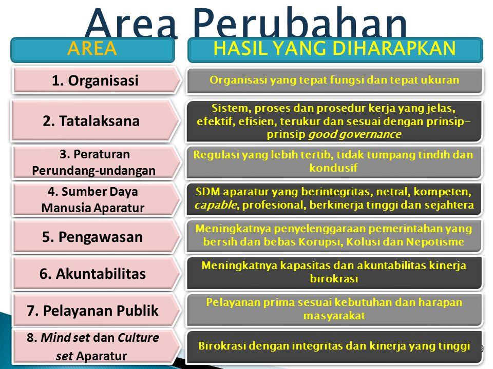 Prinsip-prinsip Reformasi Birokrasi 10 ORIENTASI OUTCOME TERUKUREFISIEN EFEKTIFREALISTIKKONSISTEN SINERGISINOVATIFPATUH DIMONITOR