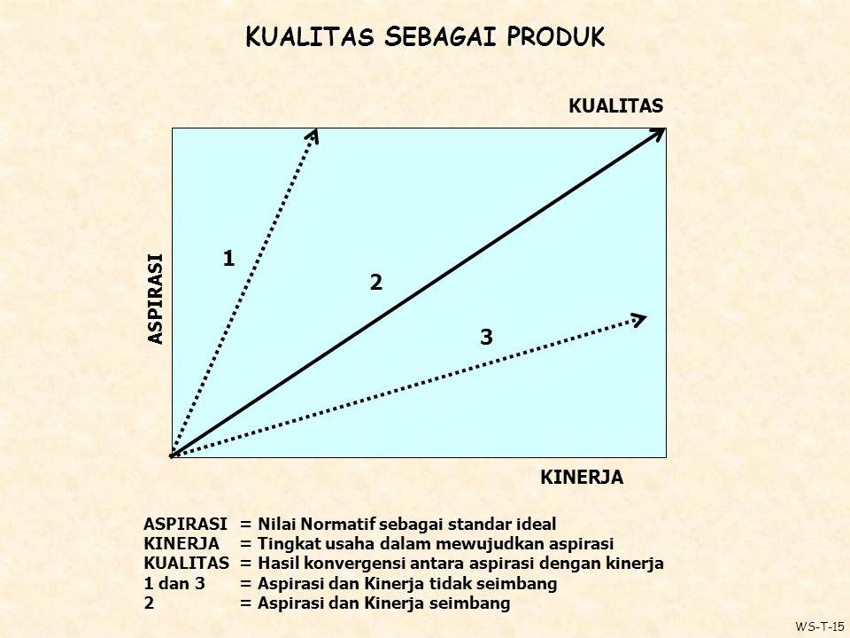 K UALITAS S EBAGAI P RODUK ASPIRASI KUALITAS KINERJA 1 2 3 ASPIRASI= Nilai Normatif sebagai standar ideal KINERJA = Tingkat usaha dalam mewujudkan aspirasi KUALITAS = Hasil konvergensi antara aspirasi dengan kinerja 1 dan 3 = Aspirasi dan Kinerja tidak seimbang 2 = Aspirasi dan Kinerja seimbang WS-T-15