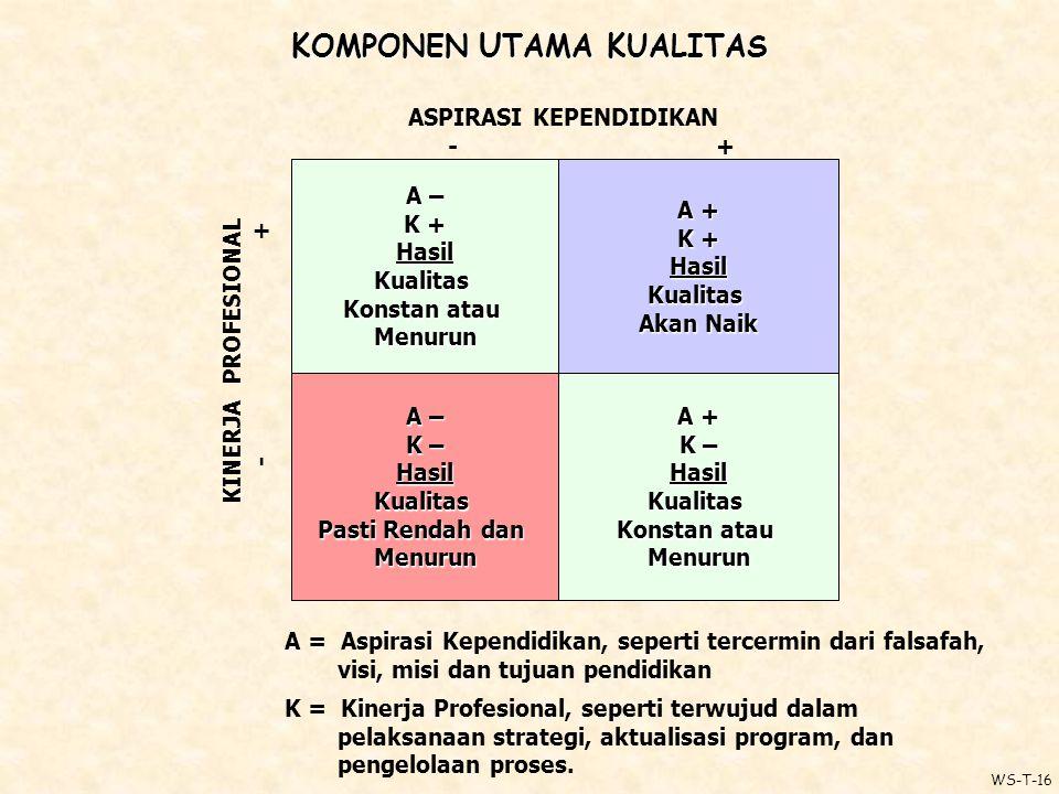 K OMPONEN U TAMA K UALITAS A = Aspirasi Kependidikan, seperti tercermin dari falsafah, visi, misi dan tujuan pendidikan K = Kinerja Profesional, seperti terwujud dalam pelaksanaan strategi, aktualisasi program, dan pengelolaan proses.
