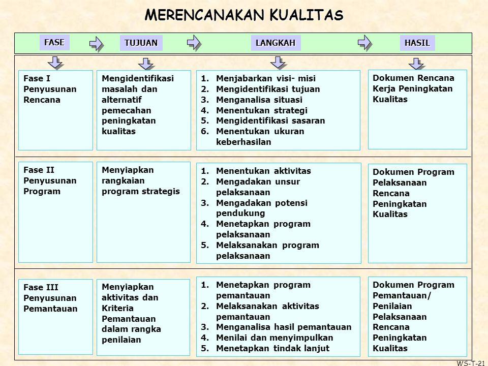 M ERENCANAKAN K UALITAS FASE TUJUANLANGKAHHASIL Fase II Penyusunan Program Menyiapkan rangkaian program strategis 1.