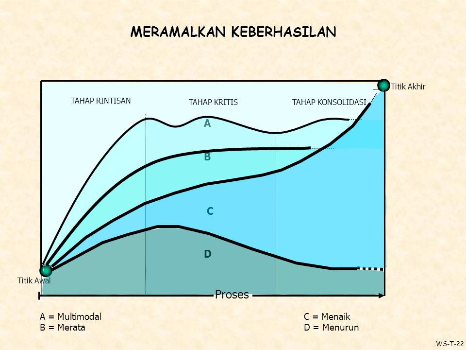 M ERAMALKAN K EBERHASILAN Titik Awal Titik Akhir A B C D A = Multimodal B = Merata C = Menaik D = Menurun Proses TAHAP KONSOLIDASI TAHAP RINTISAN TAHAP KRITIS WS-T-22