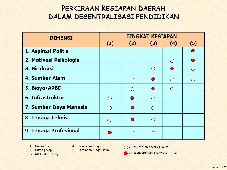 P ERKIRAAN K ESIAPAN D AERAH D ALAM D ESENTRALISASI P ENDIDIKAN DIMENSI TINGKAT KESIAPAN (1) (2) (3) (4) (5) 1.