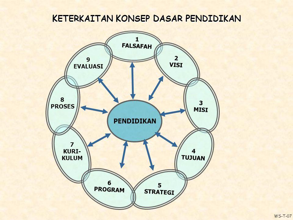 K ETERKAITAN K ONSEP D ASAR P ENDIDIKAN 1 FALSAFAH 2 VISI 3 MISI 4 TUJUAN 5 STRATEGI 7 KURI- KULUM 8 PROSES 9 EVALUASI PENDIDIKAN 6 PROGRAM WS-T-07