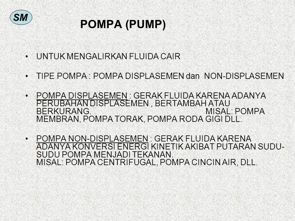 SM POMPA (PUMP) UNTUK MENGALIRKAN FLUIDA CAIR TIPE POMPA : POMPA DISPLASEMEN dan NON-DISPLASEMEN POMPA DISPLASEMEN : GERAK FLUIDA KARENA ADANYA PERUBAHAN DISPLASEMEN, BERTAMBAH ATAU BERKURANG.