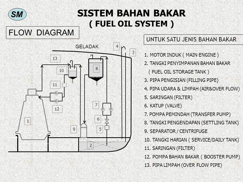 SM SISTEM BAHAN BAKAR ( FUEL OIL SYSTEM ) 1. MOTOR INDUK ( MAIN ENGINE ) 2. TANGKI PENYIMPANAN BAHAN BAKAR ( FUEL OIL STORAGE TANK ) 3. PIPA PENGISIAN