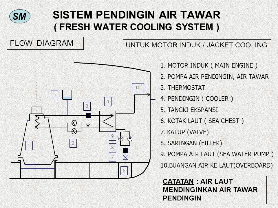 SM SISTEM PENDINGIN AIR TAWAR ( FRESH WATER COOLING SYSTEM ) 1. MOTOR INDUK ( MAIN ENGINE ) 2. POMPA AIR PENDINGIN, AIR TAWAR 3. THERMOSTAT 4. PENDING