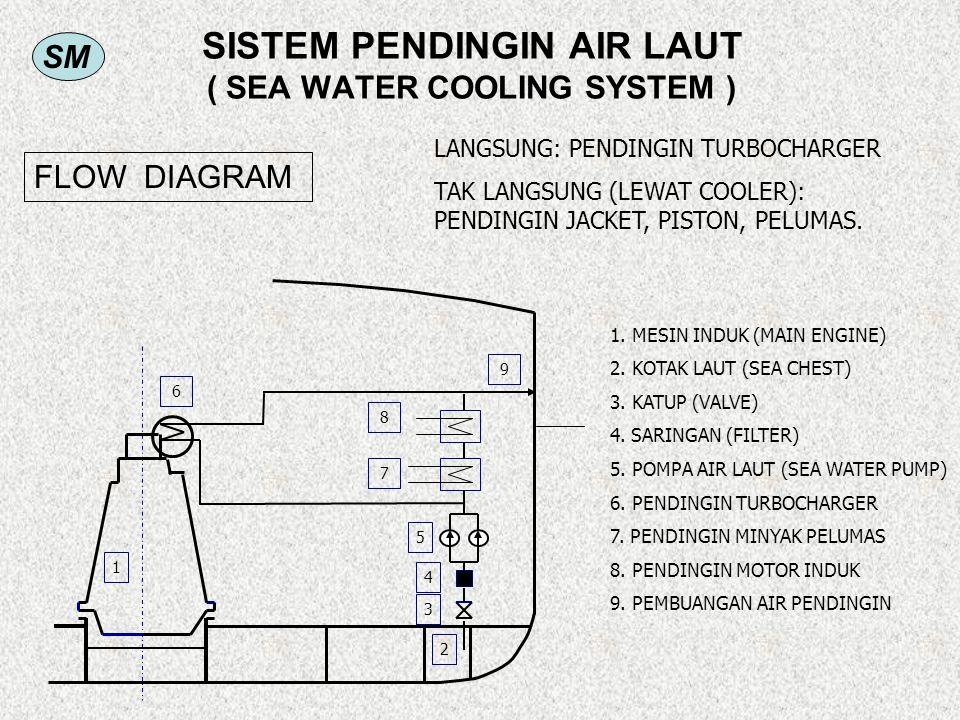 SM SISTEM PENDINGIN AIR LAUT ( SEA WATER COOLING SYSTEM ) 1. MESIN INDUK (MAIN ENGINE) 2. KOTAK LAUT (SEA CHEST) 3. KATUP (VALVE) 4. SARINGAN (FILTER)