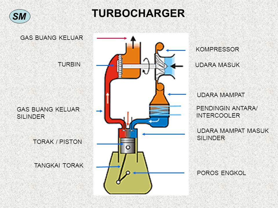 SM TURBOCHARGER GAS BUANG KELUAR SILINDER TURBIN GAS BUANG KELUAR TORAK / PISTON TANGKAI TORAK UDARA MASUK KOMPRESSOR PENDINGIN ANTARA/ INTERCOOLER UDARA MAMPAT UDARA MAMPAT MASUK SILINDER POROS ENGKOL